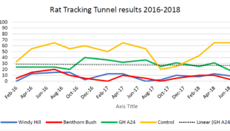 Windy Hill Sanctuary Goodnature A24 Rat Trap Trial Results